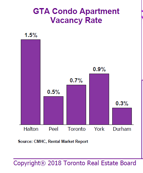 condo vacncy rate.PNG